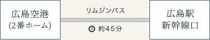 広島空港からお越しの場合